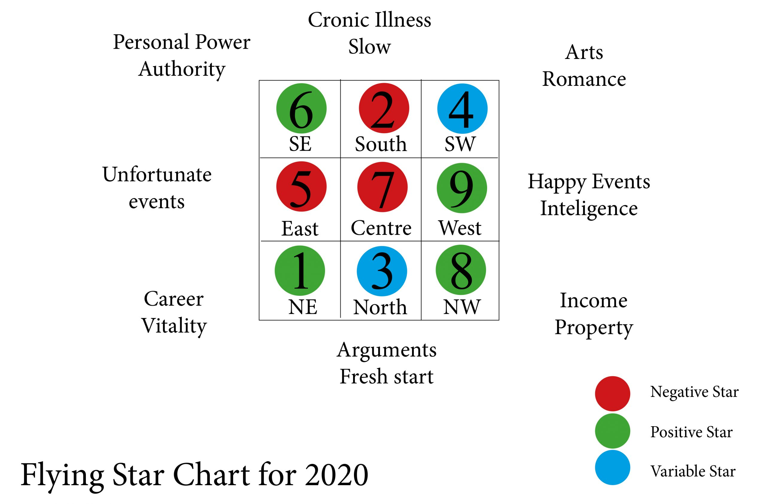 Expert Feng Shui Toulouse feng shui for 2020 - the feng shui society
